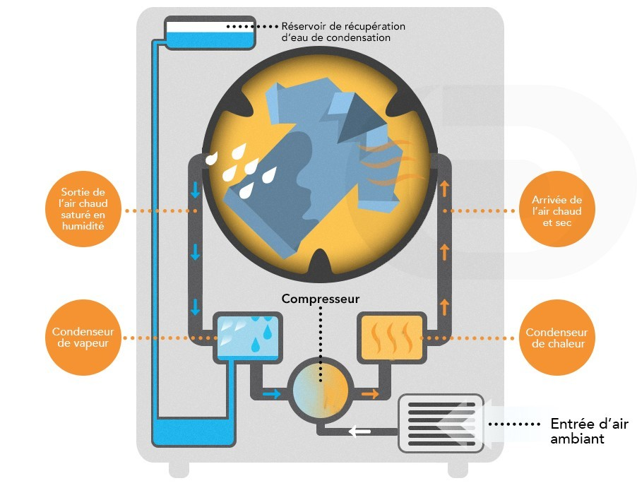 seche linge condensation ou pompe à chaleur