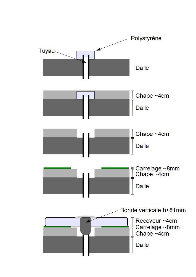 bonde verticale pour receveur extra plat